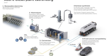 Audi, e-fuels strategy, Ineratec, EnergieDienst Holding, e-diesel,
