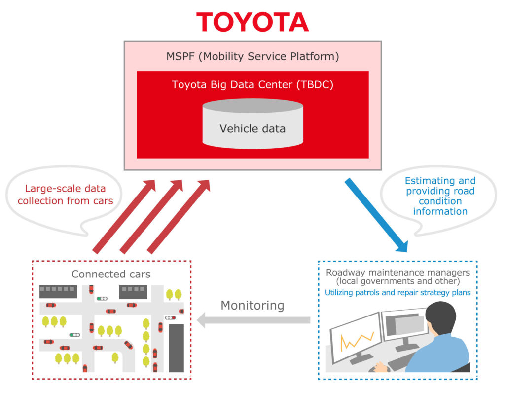 TMC and Toyota city to undertake verification testing for road maintenance using connected vehicle data