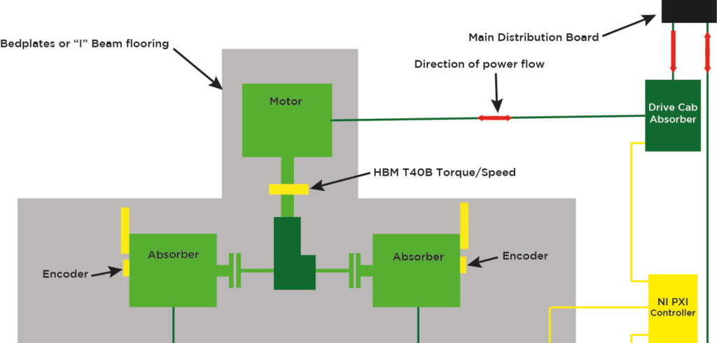 New method for electrified powertrain analysis significantly reduces weight, size and cost