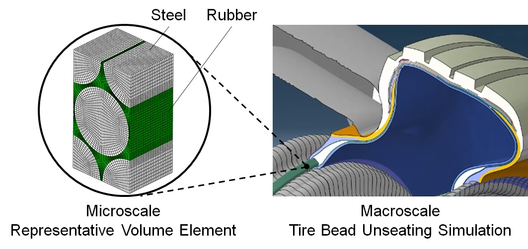 Multiscale analysis of bead structure and bead unseating simulation