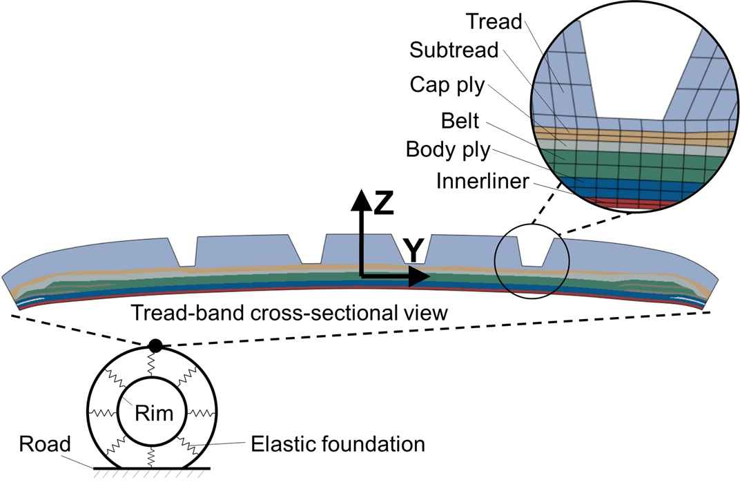 Schematic of multiscale analysis of tread-band structure