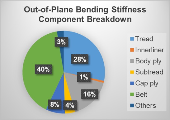 Component breakdown of tread-band out-of-plane bending stiffness