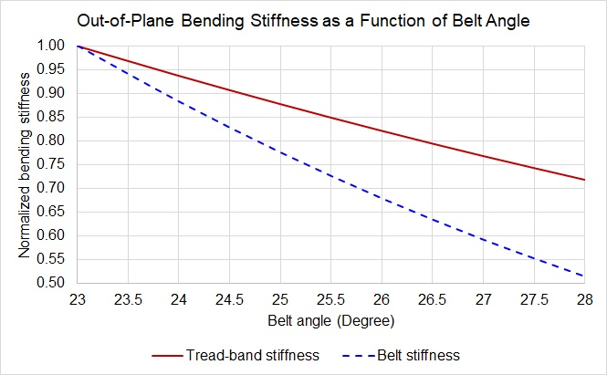 Sensitivity of tread-band and belt out-of-plane bending stiffness with respect to belt angle as a design parameter